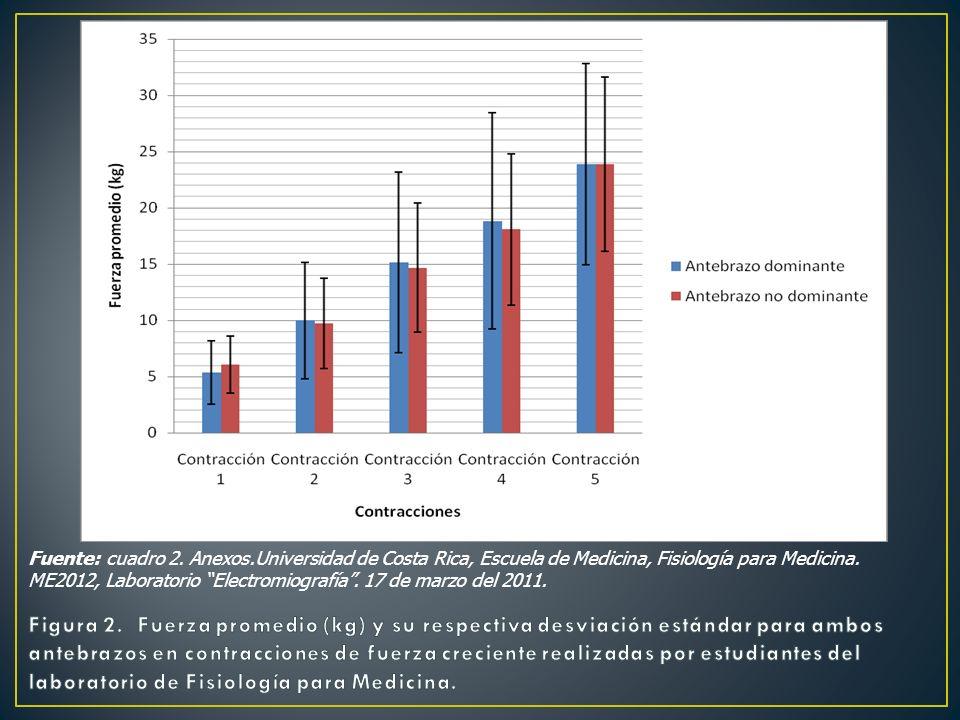 Fuente: cuadro 2. Anexos.Universidad de Costa Rica, Escuela de Medicina, Fisiología para Medicina. ME2012, Laboratorio Electromiografía . 17 de marzo del 2011.