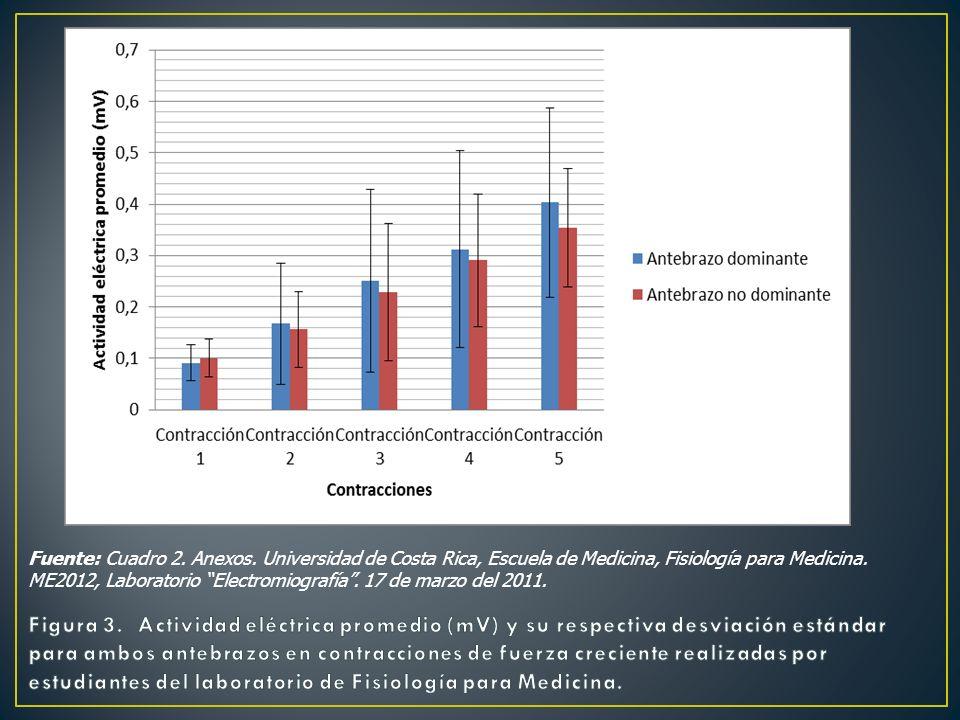 Fuente: Cuadro 2. Anexos. Universidad de Costa Rica, Escuela de Medicina, Fisiología para Medicina. ME2012, Laboratorio Electromiografía . 17 de marzo del 2011.