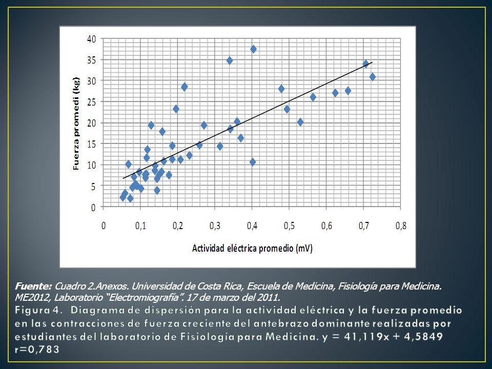 Fuente: Cuadro 2.Anexos. Universidad de Costa Rica, Escuela de Medicina, Fisiología para Medicina. ME2012, Laboratorio Electromiografía . 17 de marzo del 2011.