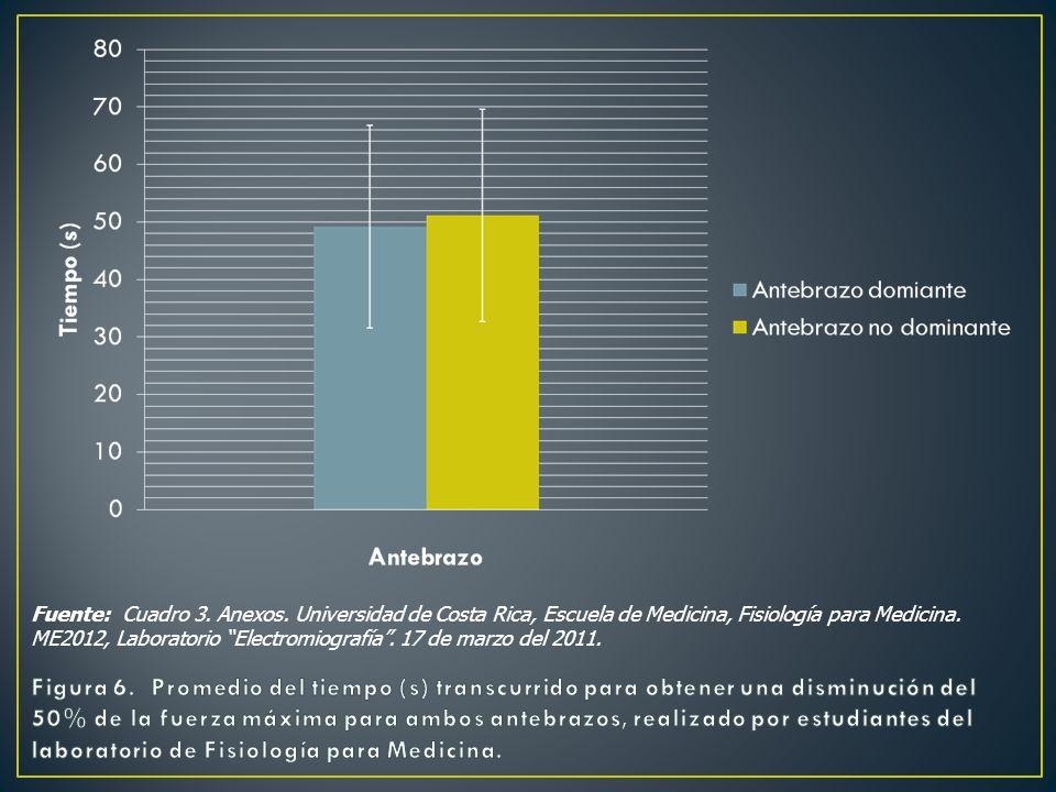Fuente: Cuadro 3. Anexos. Universidad de Costa Rica, Escuela de Medicina, Fisiología para Medicina. ME2012, Laboratorio Electromiografía . 17 de marzo del 2011.