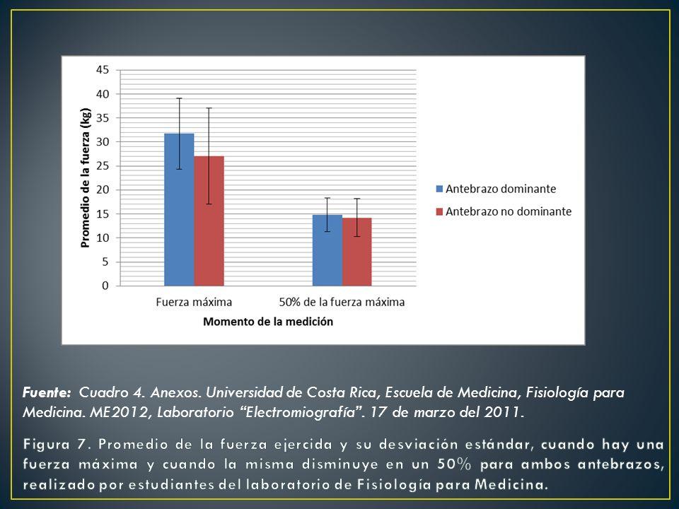 Fuente: Cuadro 4. Anexos. Universidad de Costa Rica, Escuela de Medicina, Fisiología para Medicina. ME2012, Laboratorio Electromiografía . 17 de marzo del 2011.