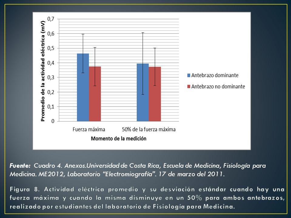 Fuente: Cuadro 4. Anexos.Universidad de Costa Rica, Escuela de Medicina, Fisiología para Medicina. ME2012, Laboratorio Electromiografía . 17 de marzo del 2011.
