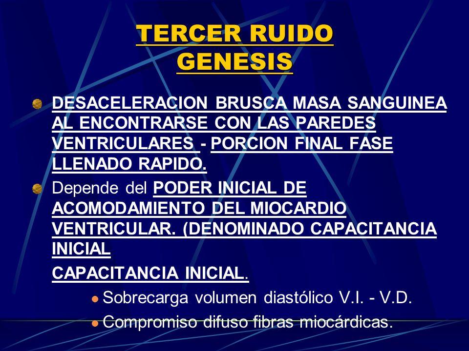 TERCER RUIDO GENESIS DESACELERACION BRUSCA MASA SANGUINEA AL ENCONTRARSE CON LAS PAREDES VENTRICULARES ‑ PORCION FINAL FASE LLENADO RAPIDO.