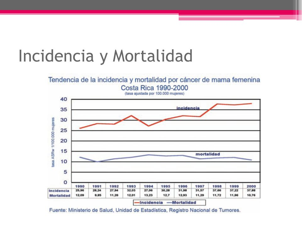 Incidencia y Mortalidad