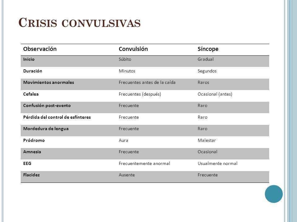 Crisis convulsivas Observación Convulsión Síncope Inicio Súbito