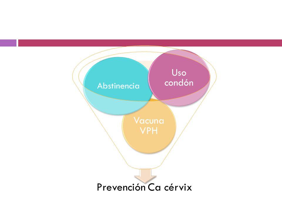 Uso condón Abstinencia Vacuna VPH Prevención Ca cérvix