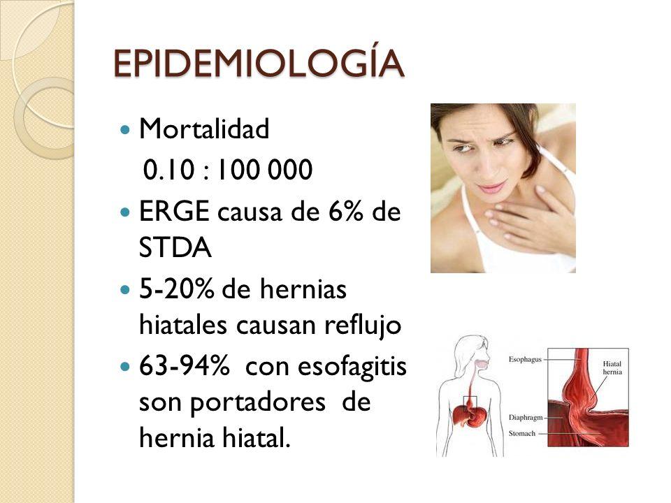 EPIDEMIOLOGÍA Mortalidad 0.10 : 100 000 ERGE causa de 6% de STDA