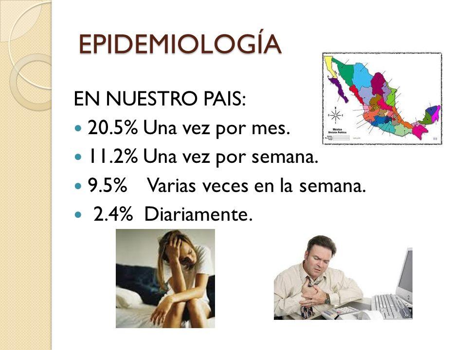 EPIDEMIOLOGÍA EN NUESTRO PAIS: 20.5% Una vez por mes.