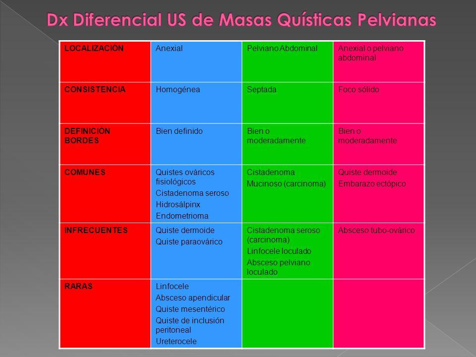 Dx Diferencial US de Masas Quísticas Pelvianas
