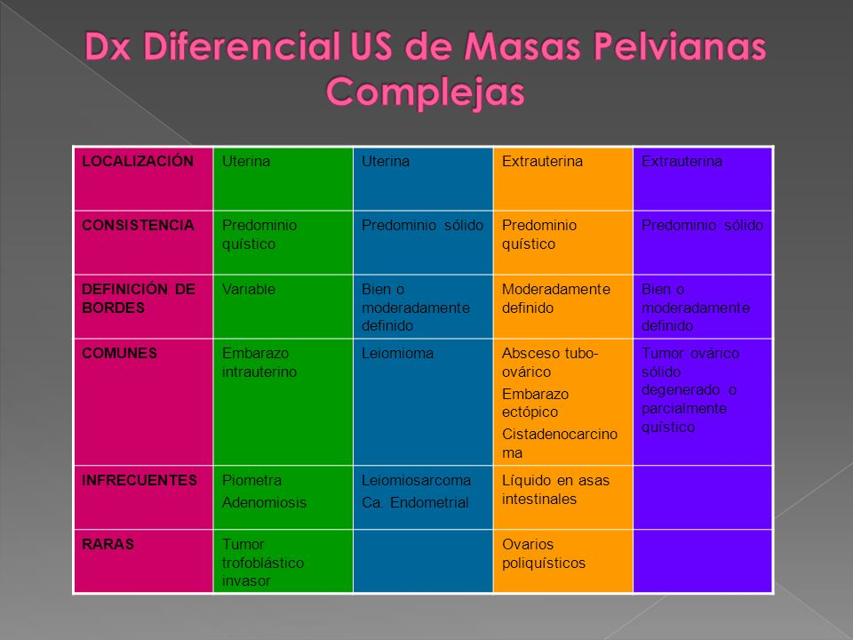 Dx Diferencial US de Masas Pelvianas Complejas