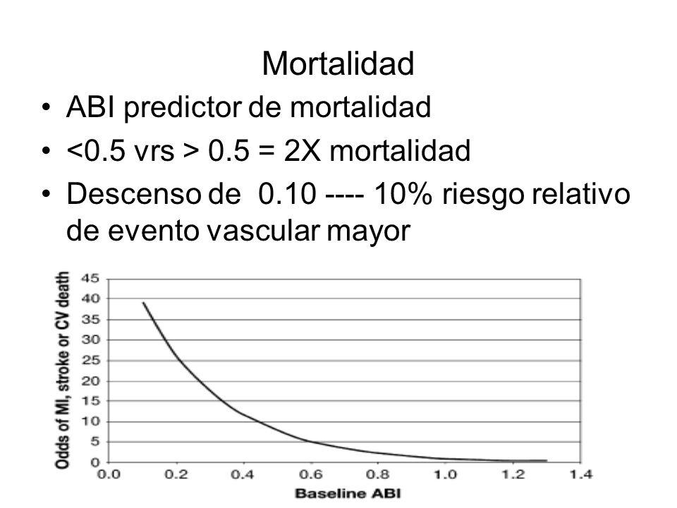 Mortalidad ABI predictor de mortalidad
