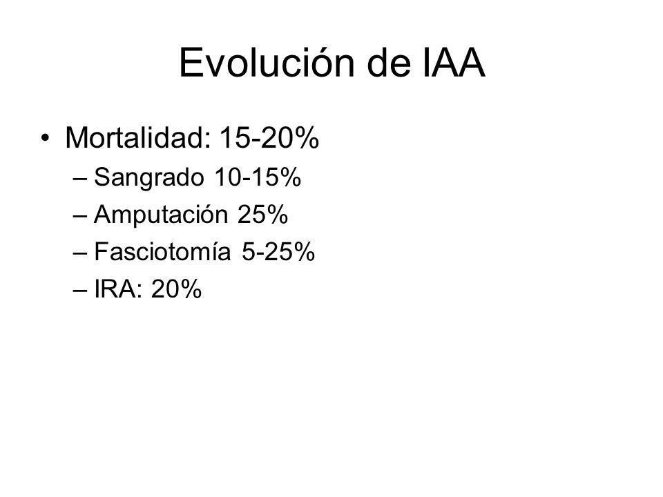 Evolución de IAA Mortalidad: 15-20% Sangrado 10-15% Amputación 25%