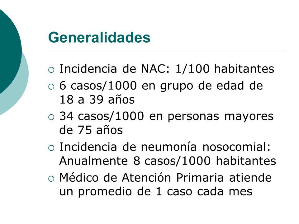 Generalidades Incidencia de NAC: 1/100 habitantes