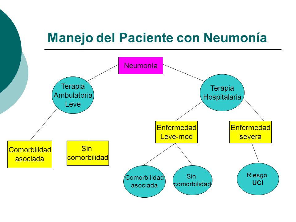 Manejo del Paciente con Neumonía
