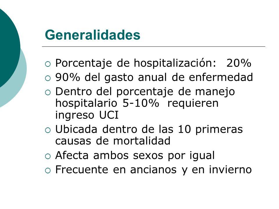 Generalidades Porcentaje de hospitalización: 20%
