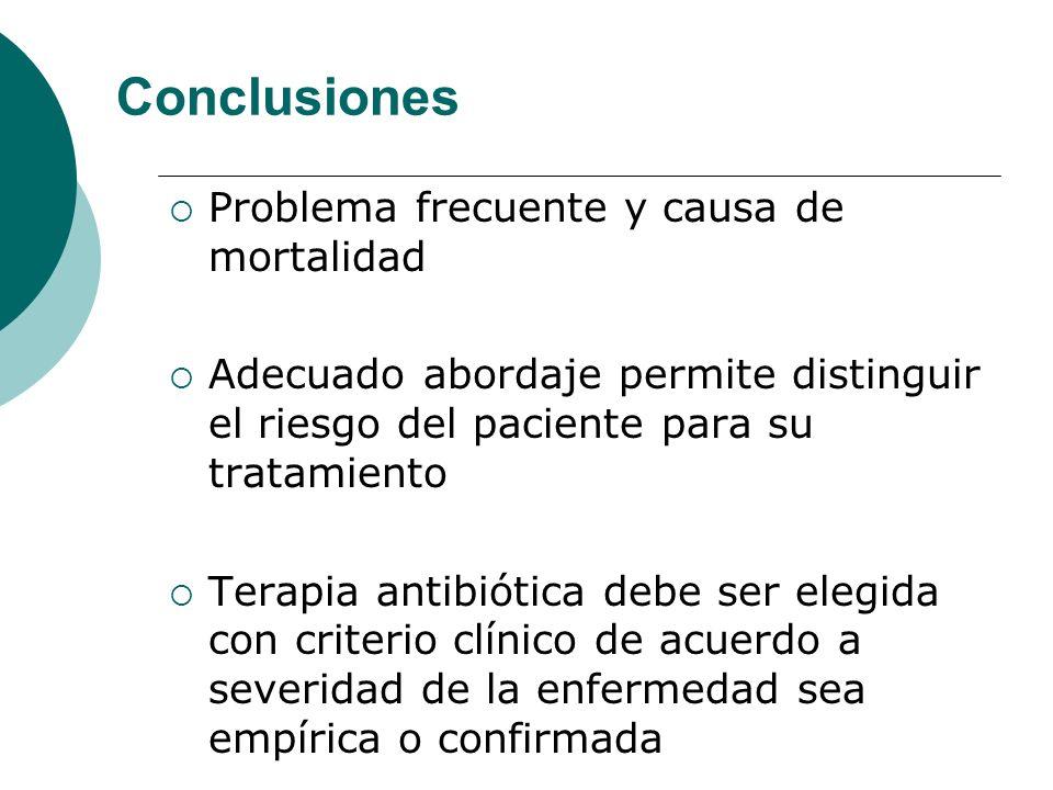 Conclusiones Problema frecuente y causa de mortalidad