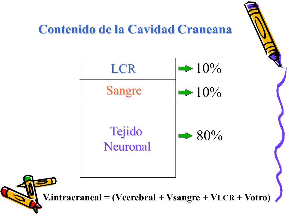 10% 10% 80% Contenido de la Cavidad Craneana LCR Sangre Tejido