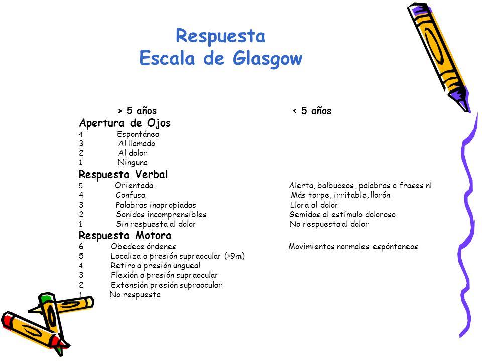 Respuesta Escala de Glasgow