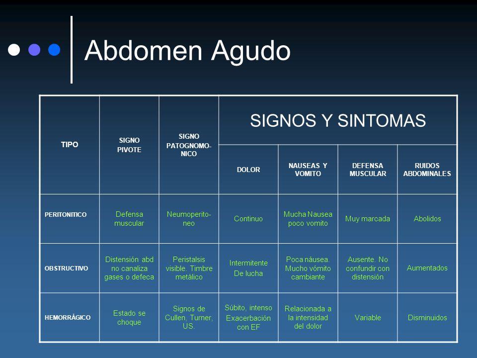 Abdomen Agudo SIGNOS Y SINTOMAS TIPO Defensa muscular Neumoperito-neo