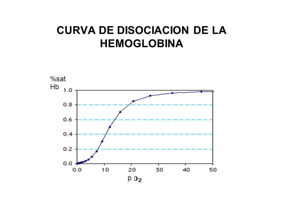 CURVA DE DISOCIACION DE LA HEMOGLOBINA