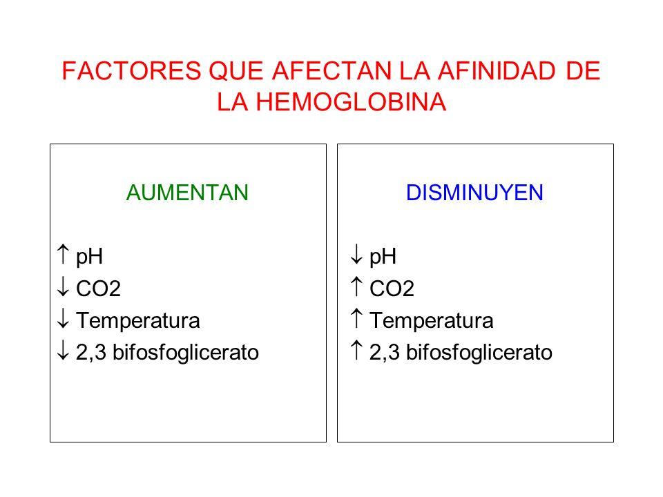 FACTORES QUE AFECTAN LA AFINIDAD DE LA HEMOGLOBINA
