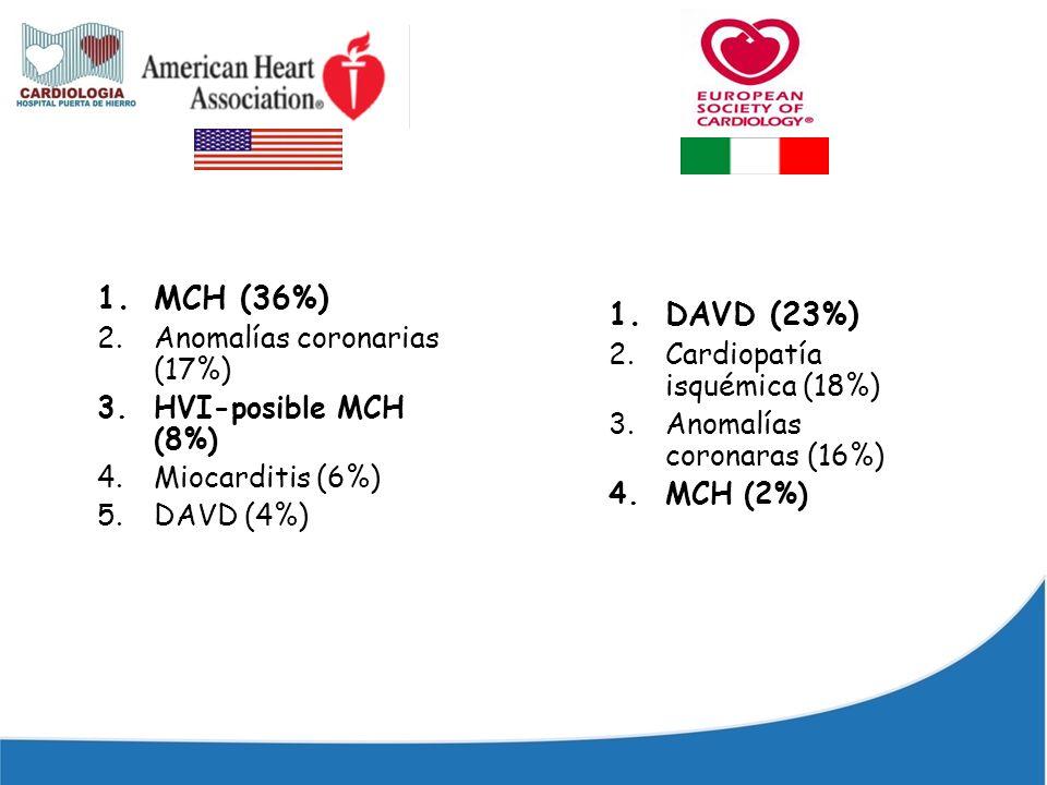 MCH (36%) DAVD (23%) Anomalías coronarias (17%)