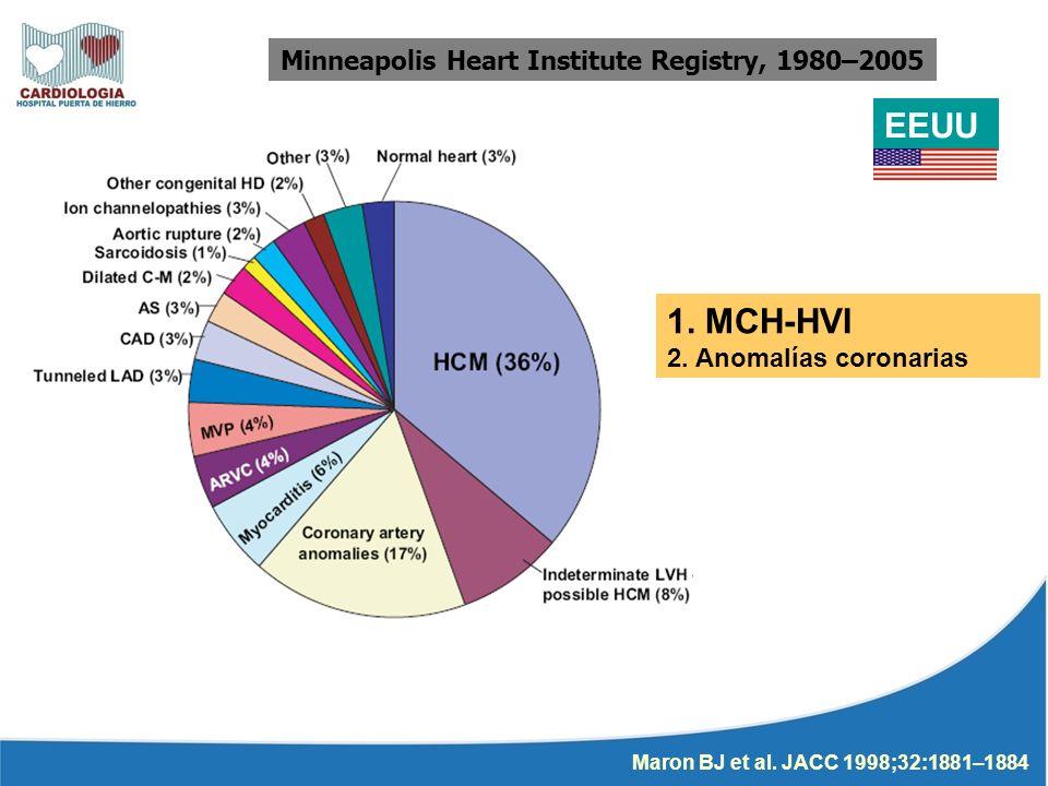 Minneapolis Heart Institute Registry, 1980–2005