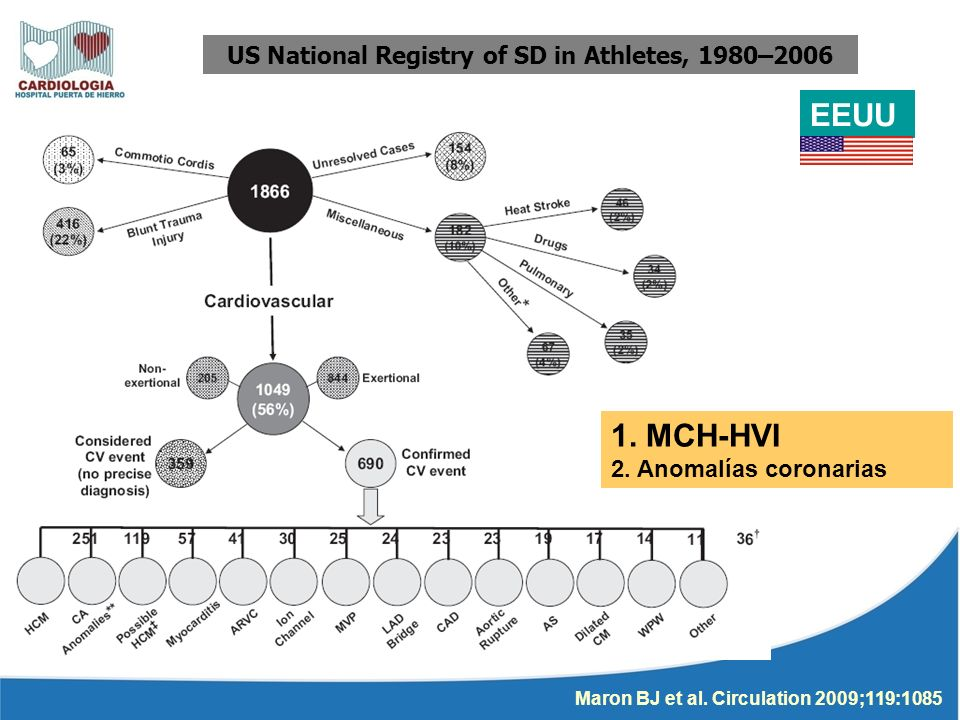 US National Registry of SD in Athletes, 1980–2006