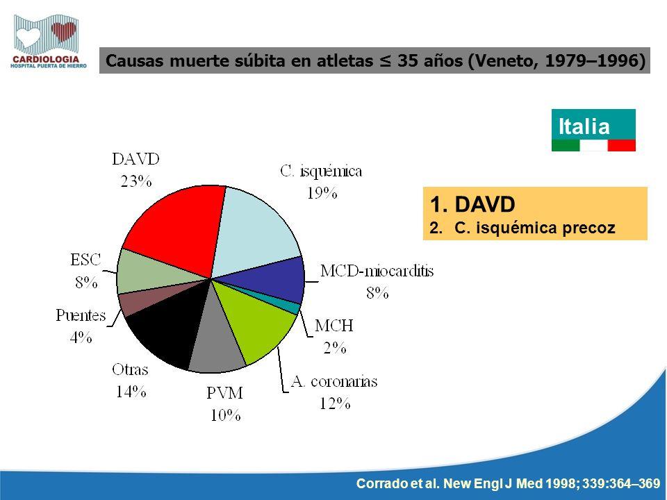 Causas muerte súbita en atletas ≤ 35 años (Veneto, 1979–1996)
