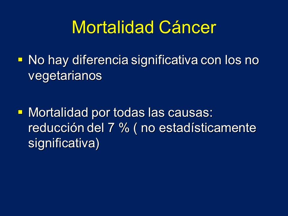 Mortalidad Cáncer No hay diferencia significativa con los no vegetarianos.