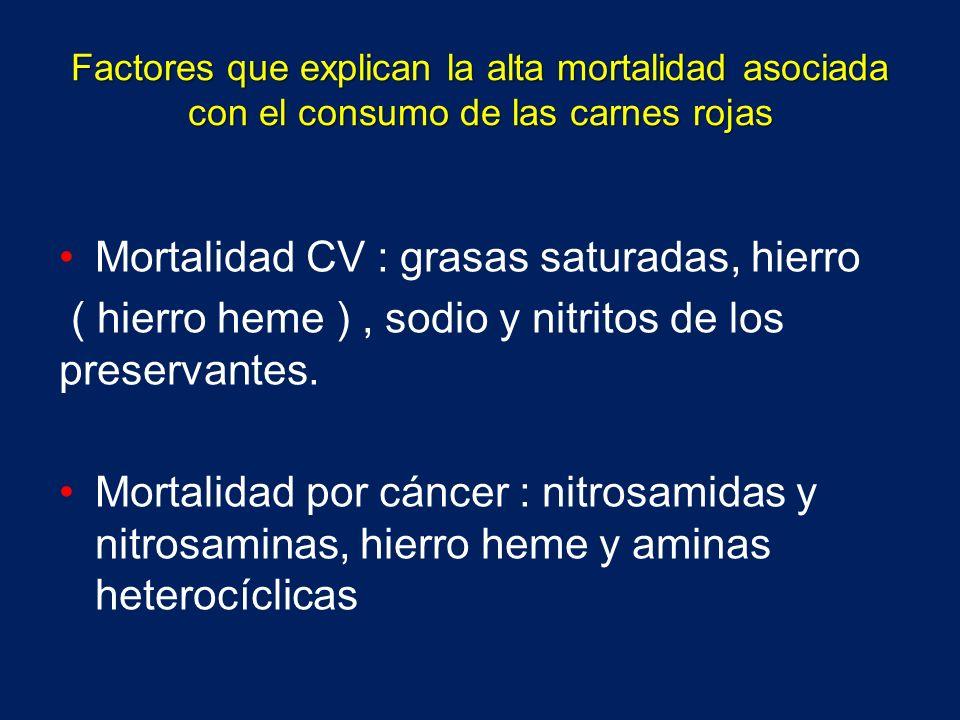 Mortalidad CV : grasas saturadas, hierro