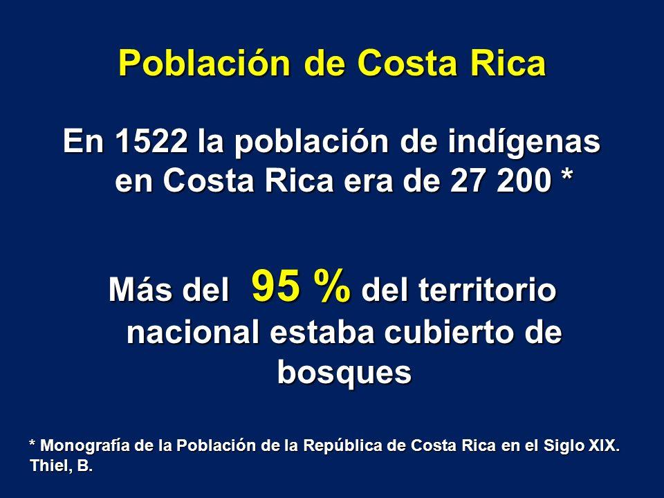 Población de Costa Rica