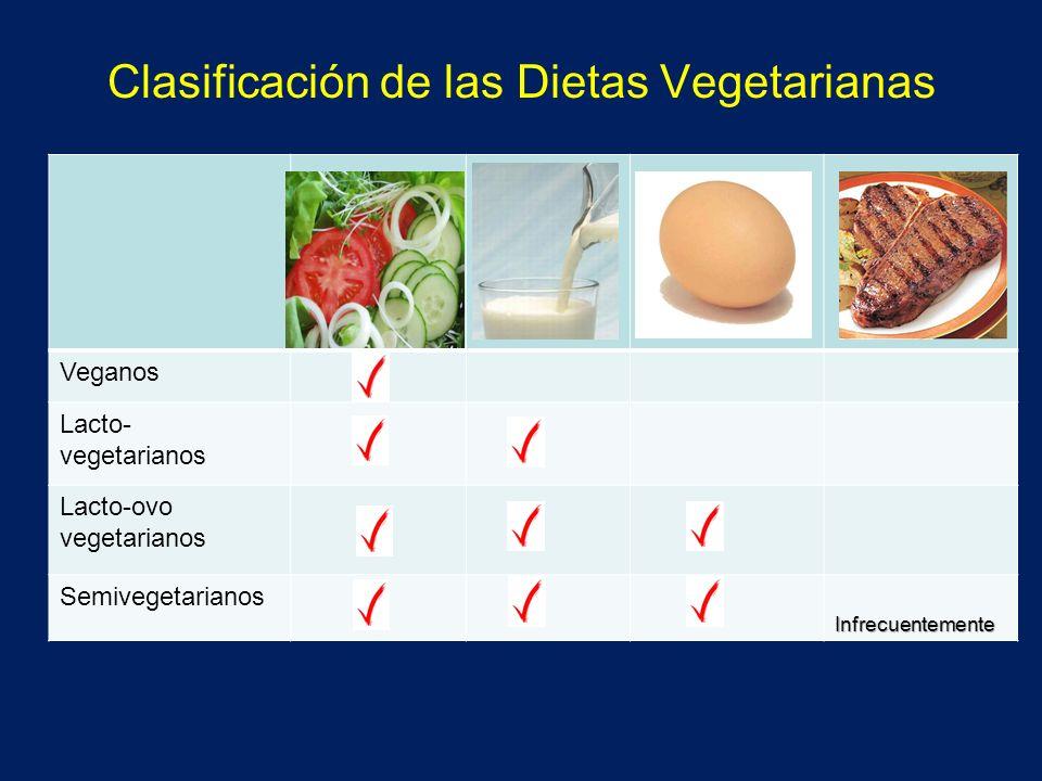 Clasificación de las Dietas Vegetarianas