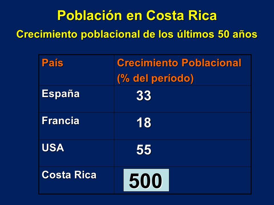 Población en Costa Rica Crecimiento poblacional de los últimos 50 años