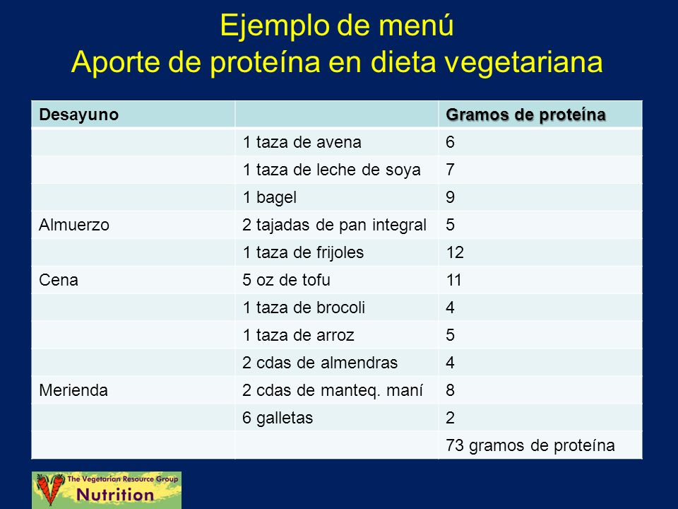 Ejemplo de menú Aporte de proteína en dieta vegetariana