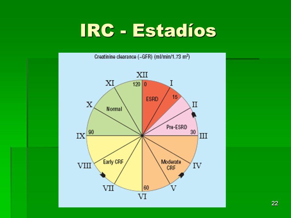 IRC - Estadíos