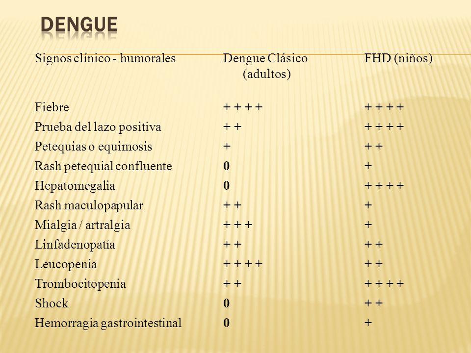 Dengue Signos clínico - humorales Dengue Clásico FHD (niños) (adultos)