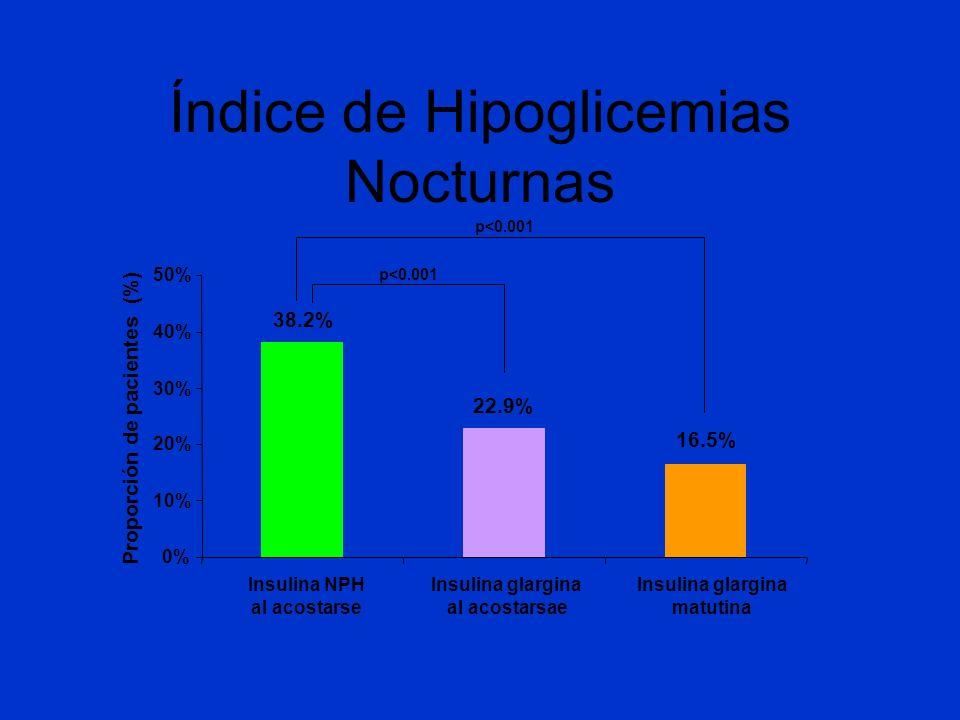 Proporción de pacientes (%)