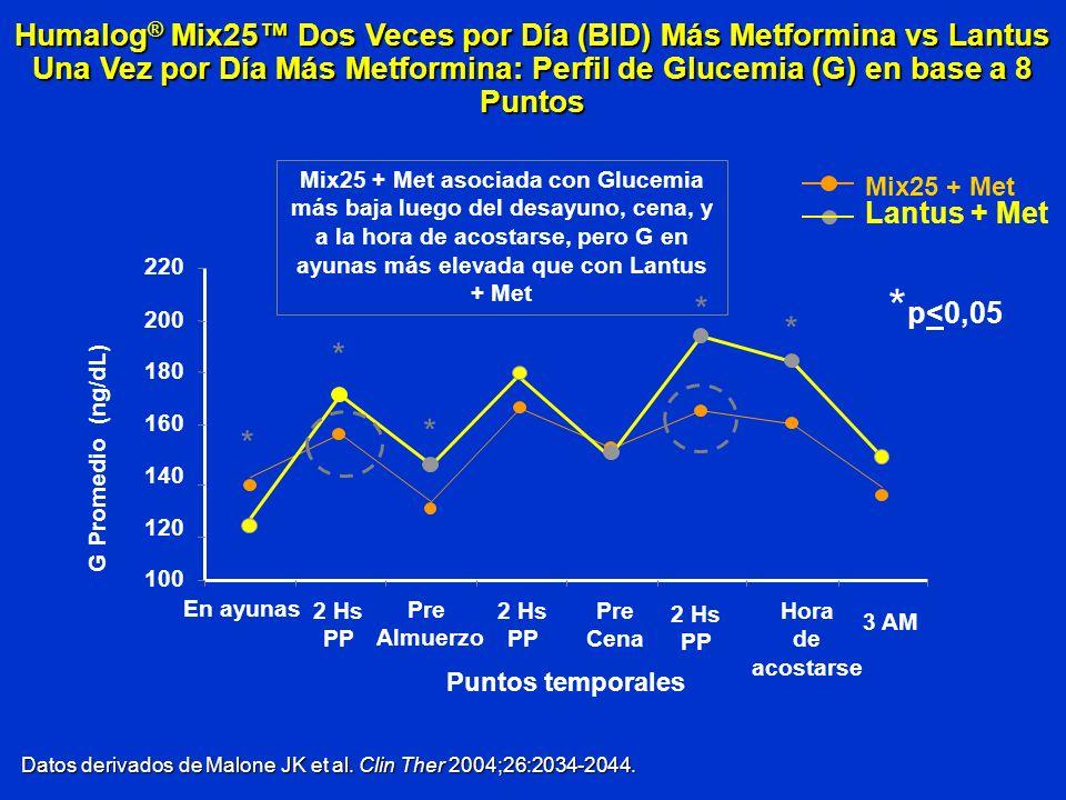 Humalog® Mix25™ Dos Veces por Día (BID) Más Metformina vs Lantus Una Vez por Día Más Metformina: Perfil de Glucemia (G) en base a 8 Puntos