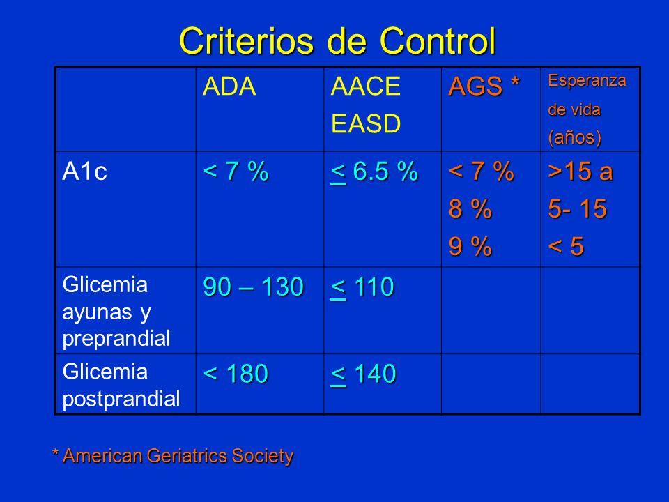 Criterios de Control ADA AACE EASD AGS * A1c < 7 % < 6.5 % 8 %