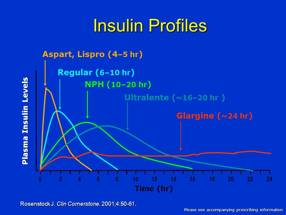 Insulin Profiles Aspart, Lispro (4–5 hr) Regular (6–10 hr)