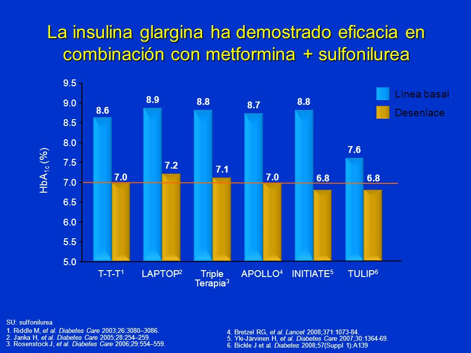 La insulina glargina ha demostrado eficacia en combinación con metformina + sulfonilurea