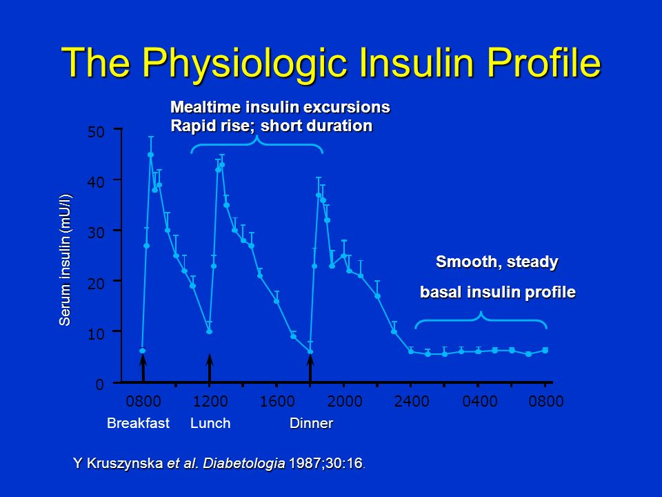The Physiologic Insulin Profile