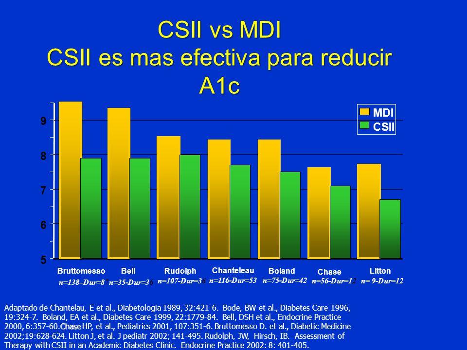 CSII vs MDI CSII es mas efectiva para reducir A1c