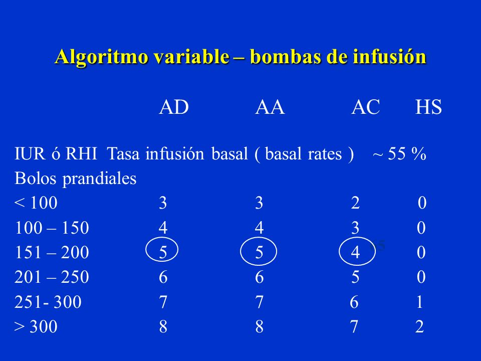 Algoritmo variable – bombas de infusión