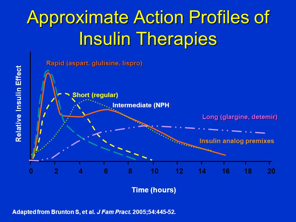 Approximate Action Profiles of Insulin Therapies