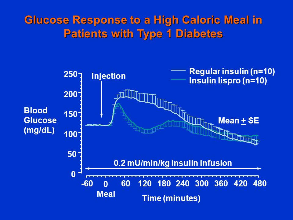 Glucose Response to a High Caloric Meal in Patients with Type 1 Diabetes