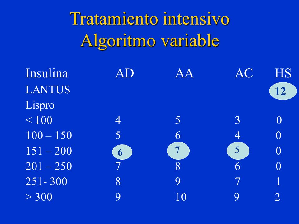 Tratamiento intensivo Algoritmo variable