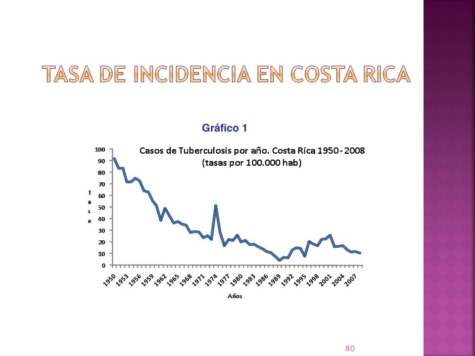 Tasa de incidencia en Costa Rica