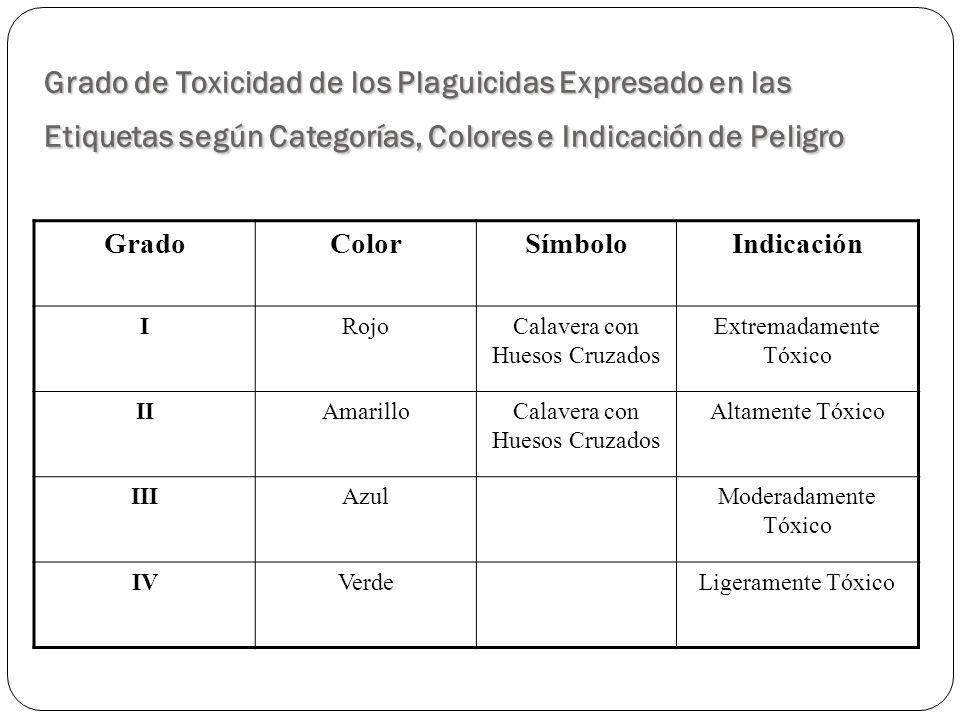 Grado de Toxicidad de los Plaguicidas Expresado en las Etiquetas según Categorías, Colores e Indicación de Peligro
